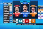 Exit Polls: NK Premachandran To Win Kollam