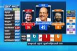 Mathrubhumi News Exit Polls: UDF To Win Malappuram, Ponnani LS Seats