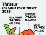 High voting rate in Thrissur leaves all parties optimistic