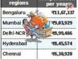 Bengaluru pays the highest salaries in India - Survey