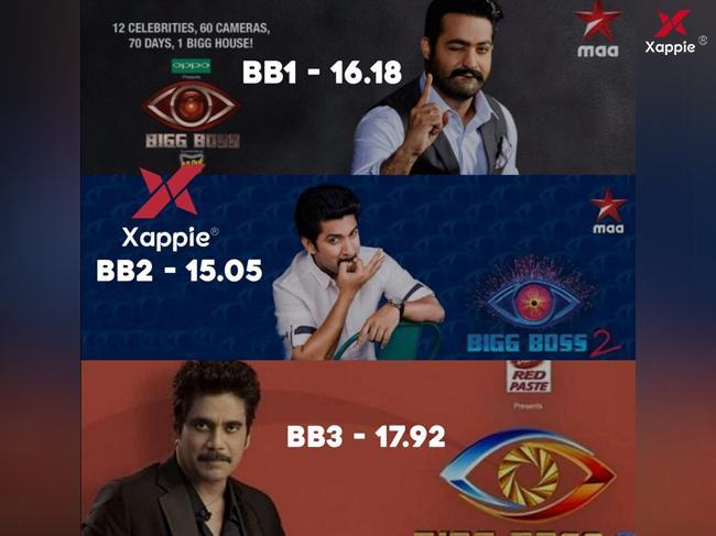 Bigg Boss Telugu Season 3: Nagarjuna beats Jr NTR and Nani