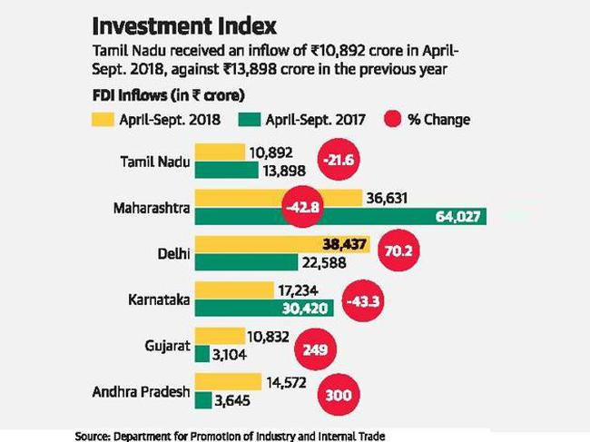 State's foreign direct investment  inflow drops by 21%